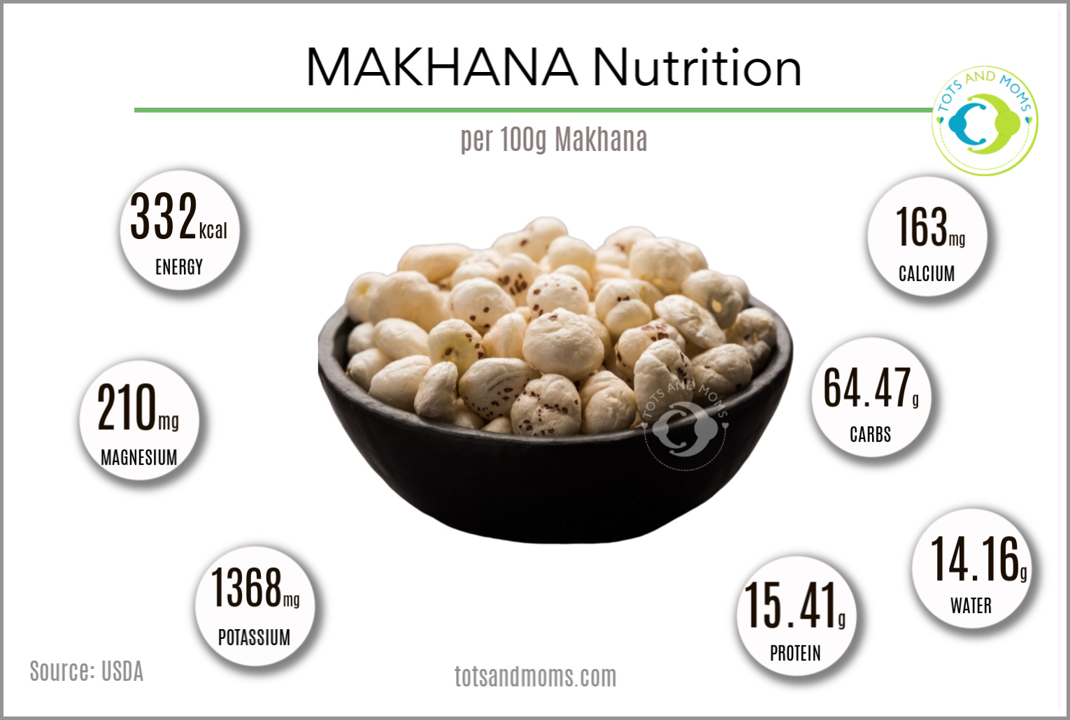 Makhana Based Recipes for Babies Toddlers and Kids Makhana For Babies Makahna for Toddlers Makhana for Kids Benefits of Makhana to Babies Kids and Toddlers Can I give my baby Makhana When Can I give my baby Makhana